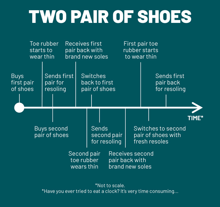 two pair of shoes diagram